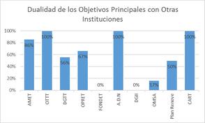 Objetivos y Dualidades de las Instituciones Reguladoras del Tránsito y el Transporte