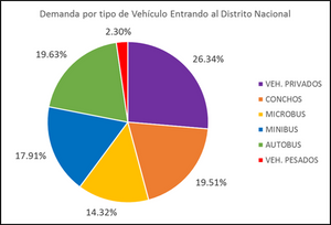 Demanda por Tipo de Vehículo Entrando al Distrito Nacional