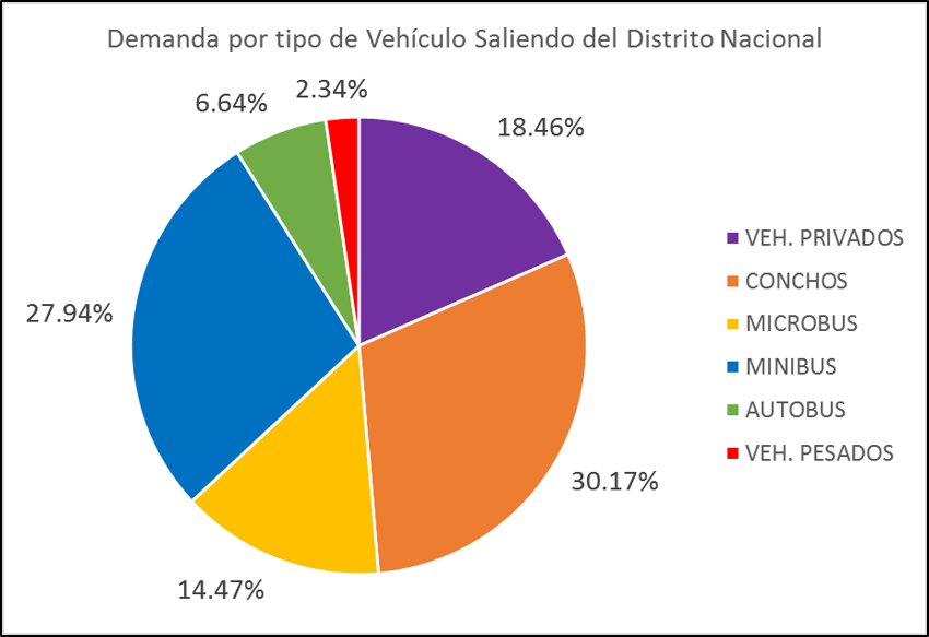 Demanda por Tipo de Vehículo Saliendo del Distrito Nacional
