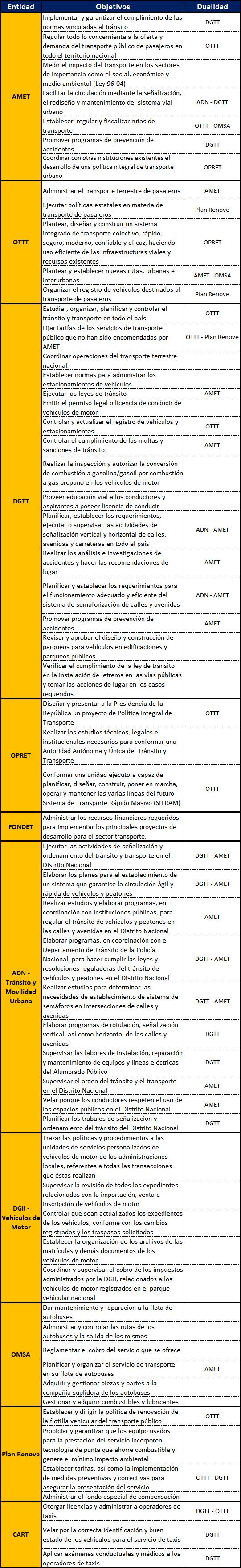 objetivos principales de las instituciones reguladoras del tránsito y el transporte del Distrito Nacional