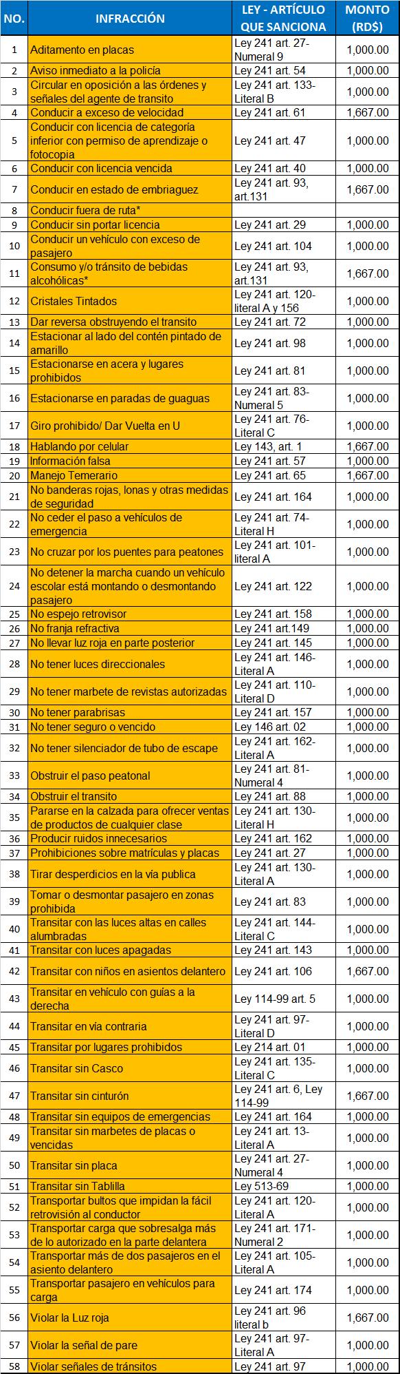 Infracciones de Tránsito que Regula AMET, Ley que Sanciona a Cada Una y su Monto en RD$