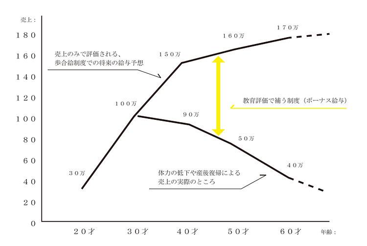 給与制度HP図解.jpg