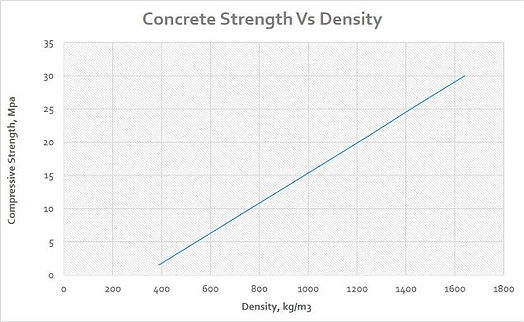 Strength Vs Density sml.jpg