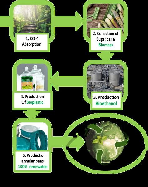 PLASTIQUES DELVALLEE Plastic Biosourced Environment Reduce Foot print CO2