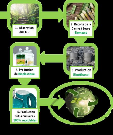 PLASTIQUES DELVALLEE Plastiques Biosourcés Reduction CO2 environnement