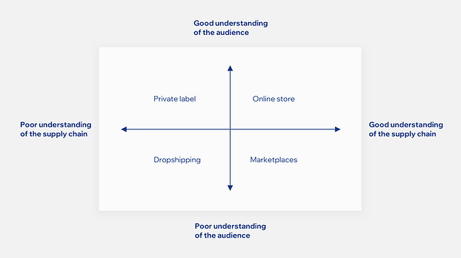 A quadrant map outlining supply chain versus understanding of the audience
