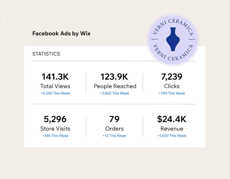 Estatísticas do painel de anúncios do Facebook para a campanha da Verni Cerâmica.