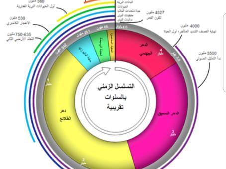 المقياس الإشعاعي... لتحديد أعمار طبقات الأرض والحياة...