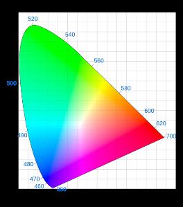 Gegenüberstellung der Farbräume sRGB vs Adobe RGB vs ProPhoto RGB