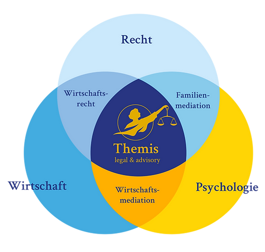 Themis_Interdisziplinarität-Grafik v4.p