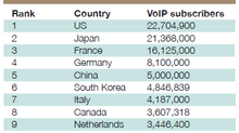 Reasons Why Growth in VoIP Is Accelerating