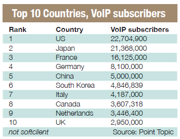Voice Over Internet Protocol Subscribers growth