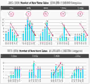 chart showing falling numbers of home sales