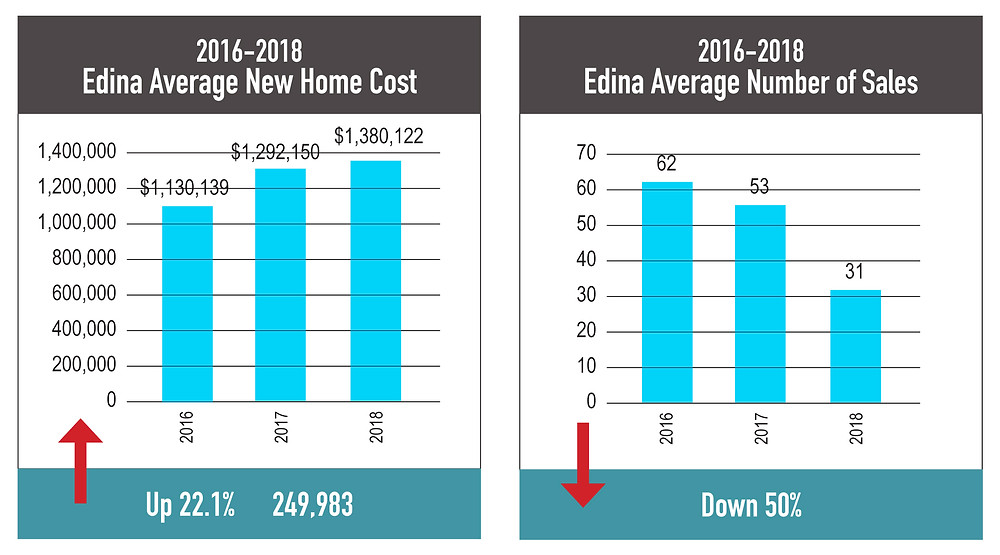 Chart showing sales down and costs up, Edina new homes