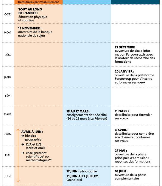 Les grandes lignes du calendrier en terminale 2020/2021