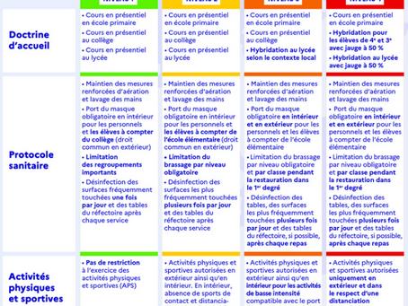 Cadre sanitaire et plan de continuité pédagogique pour le fonctionnement du lycée - Rentrée 2021