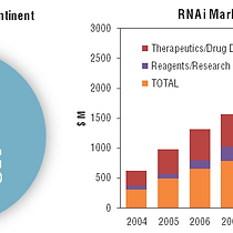 Are RNAi and miRNA therapeutics truly de