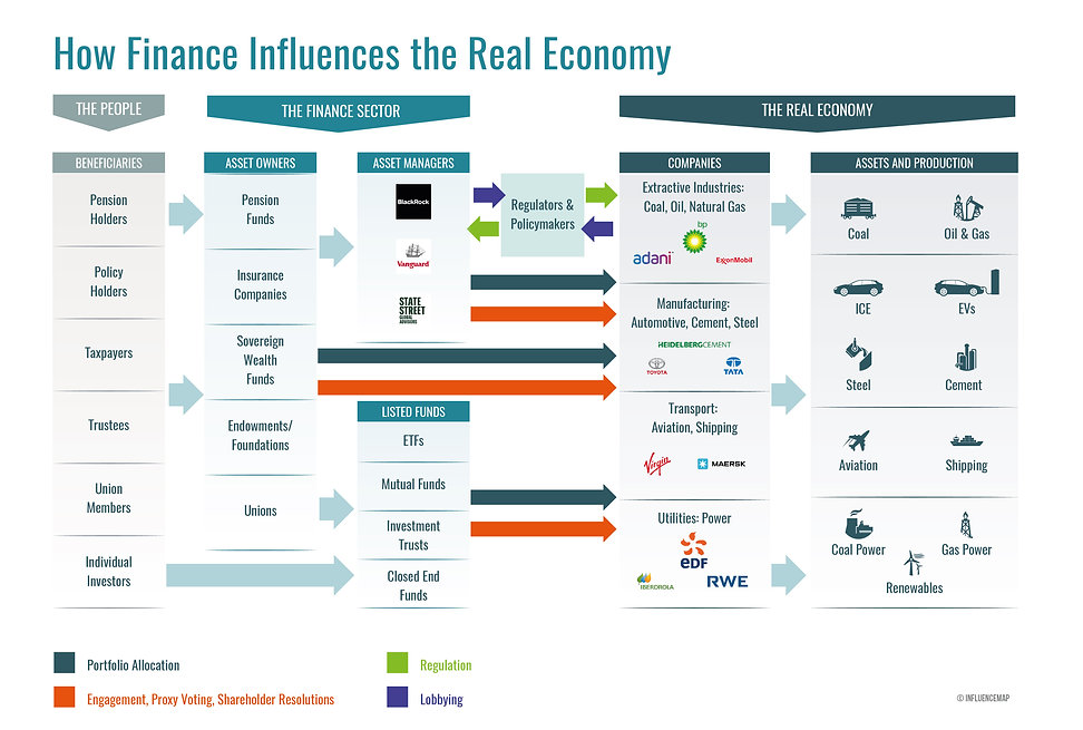 How Finance Influences The Real Economy.
