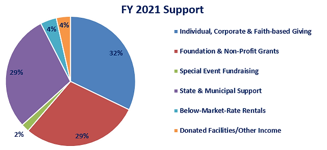 Support Fy 2021.png