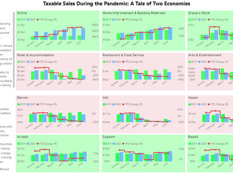 Taxable Sales During The Pandemic: A Tale of Two Economies