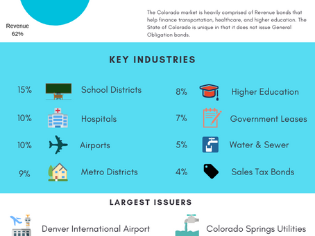 2019 Colorado Muni Update