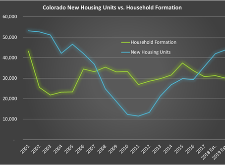 Is the Colorado Housing Market About to Make a Turn?