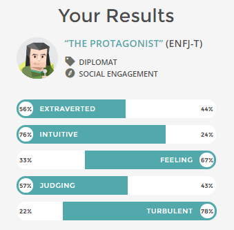 Taking a Personality Test