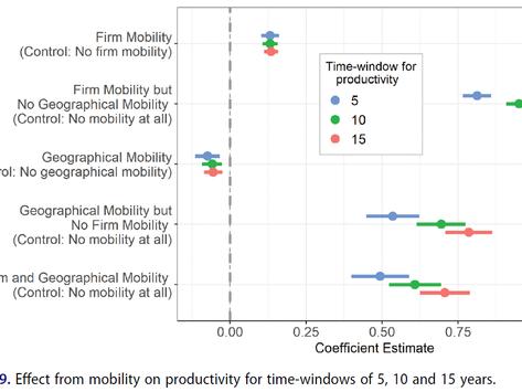 Are mobile inventors more productive?