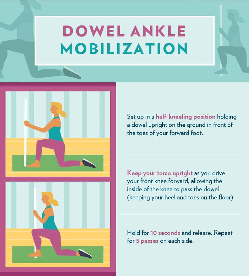 Ankle Flexion infographic