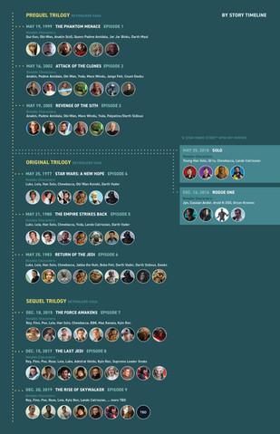Star Wars Movie Guide