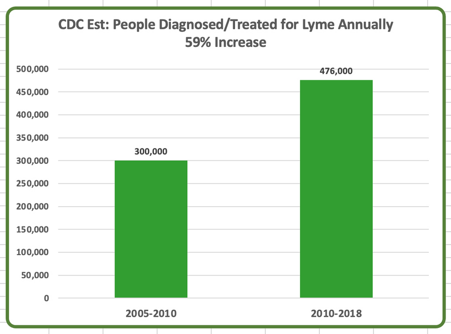 CDC Est: People Diagnosed/Treated for Lyme Anually