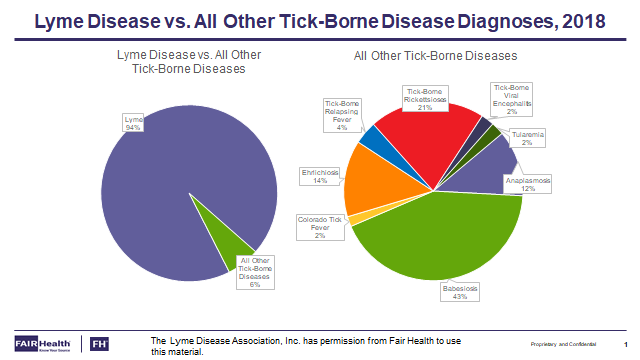 Lyme Disease vs. All Other Tick-Borne Disease Diagnoses, 2018