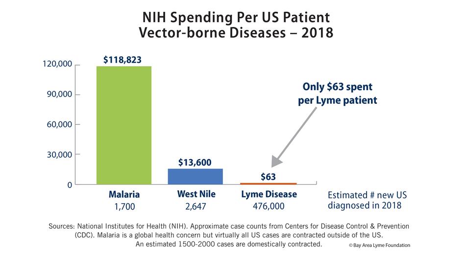 NHS Spending Per US Patient, Vector-borne Diseases, 2018