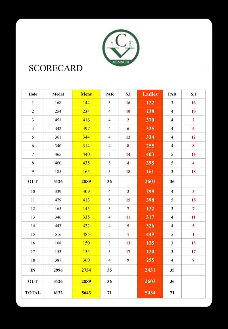 Latest Scorecard