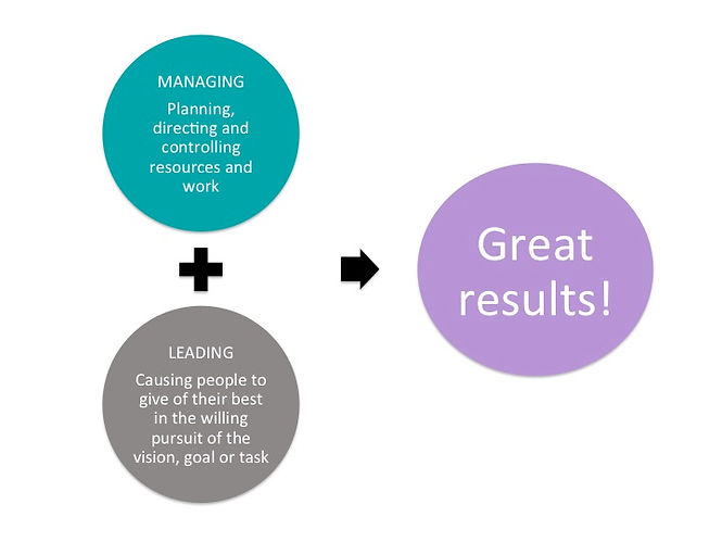 Managing and leading tgether produce great results