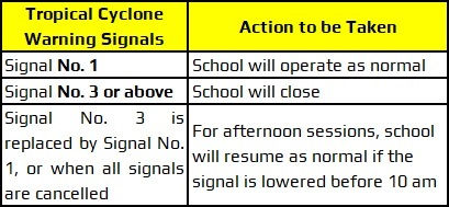 Tropical Cyclone Warning Signals.jpg