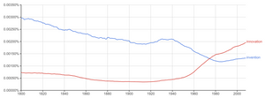 invention-innovation-popularity-difference-10e5