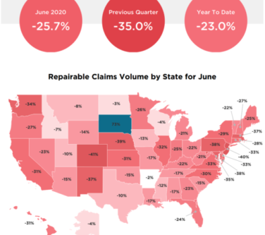 Trend: Reduction in Auto Claims Follows Coronavirus Surges
