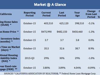 Market @ a Glance