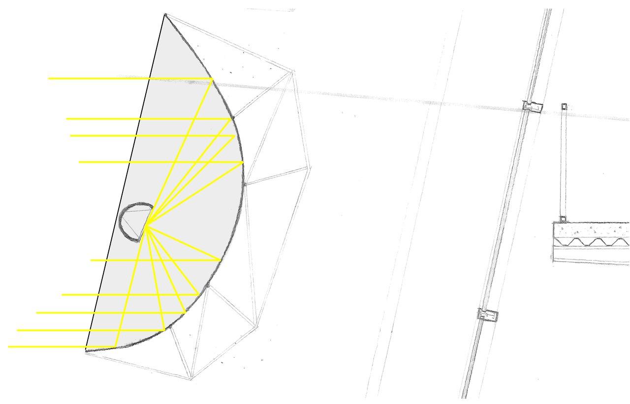 Parabolic System Detail