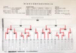 第8回明石城旗学童軟式野球大会トーナメント表0602.jpg