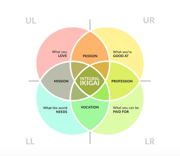 Ikigai - Concept/Online Course