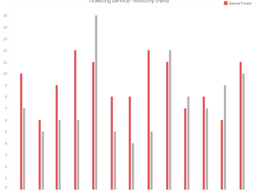 Side by side bars on a date axis