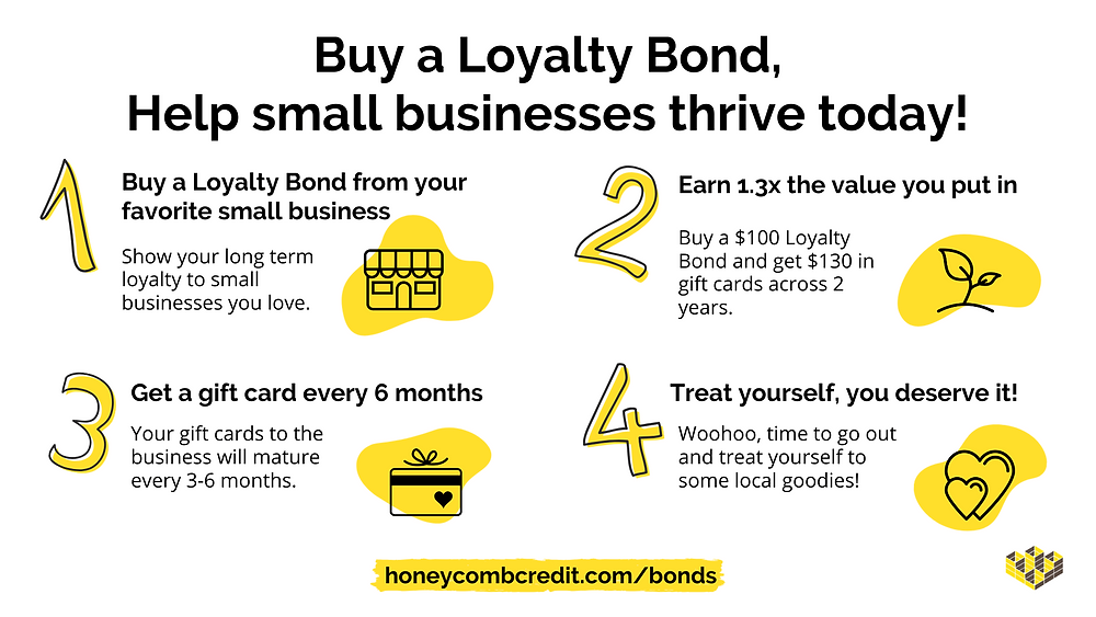 Infographic explaining how to buy a loyalty bond to help small businesses thrive