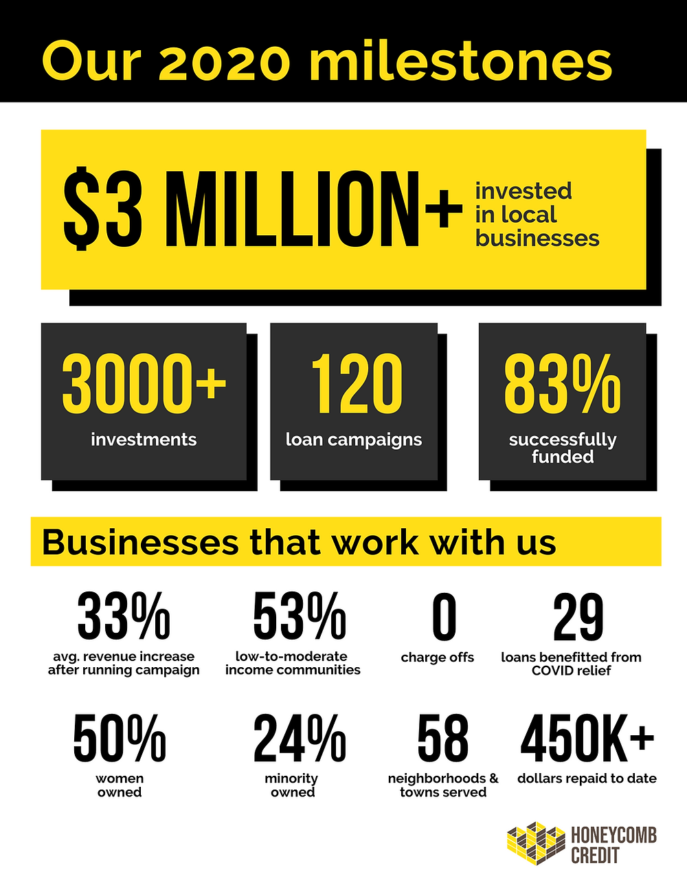 An infographic showing Honeycomb Credit's 2020 milestones, including $3 million + invested in local businesses