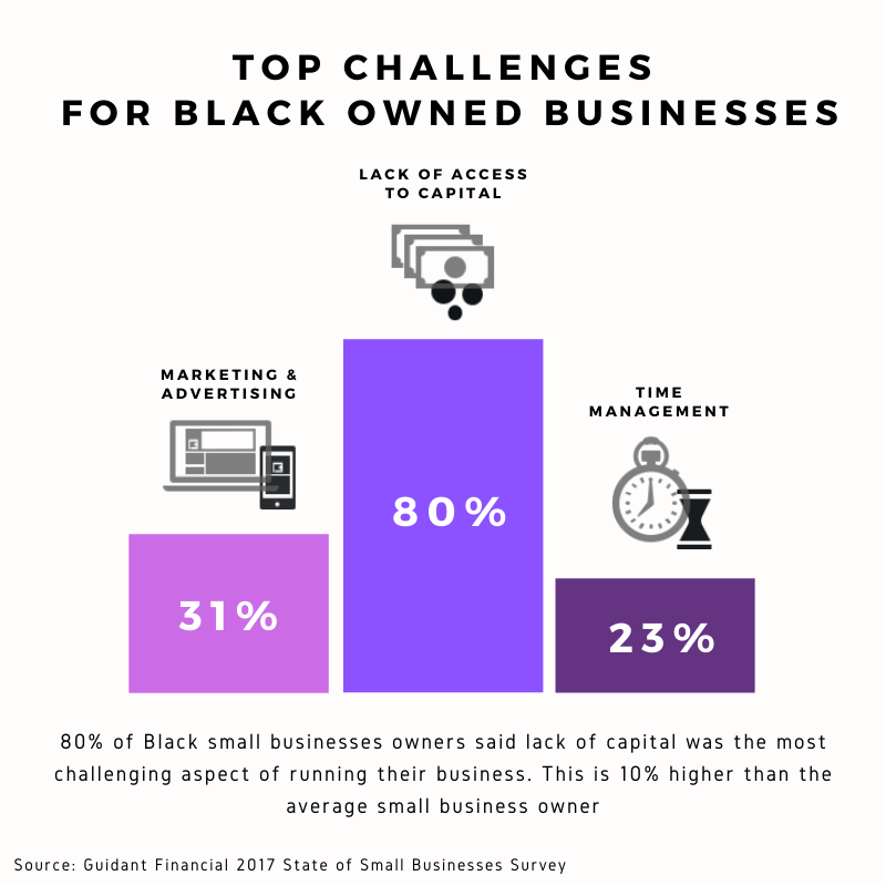Infographic that shows the top challenges for Black owned businesses, credits to the Black Renaissance Group