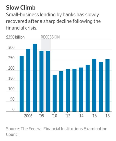 infographic depicting the slow climb of small business lending after the 2008 financial crisis