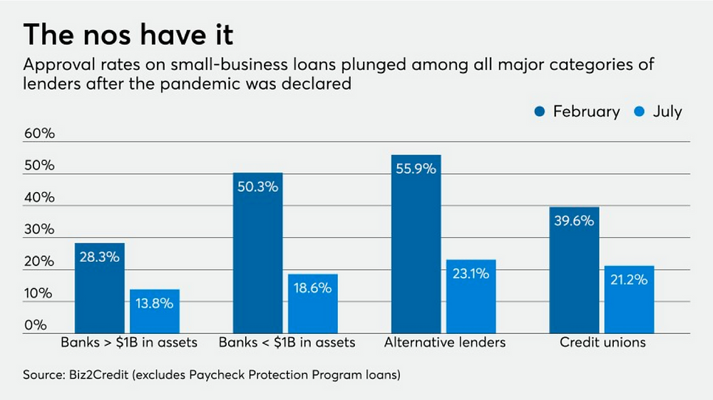 Bar graph from Biz2Credit about plunging approval rates on small-business loans