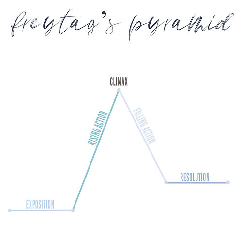 Plot Structure Freytag's Pyramid