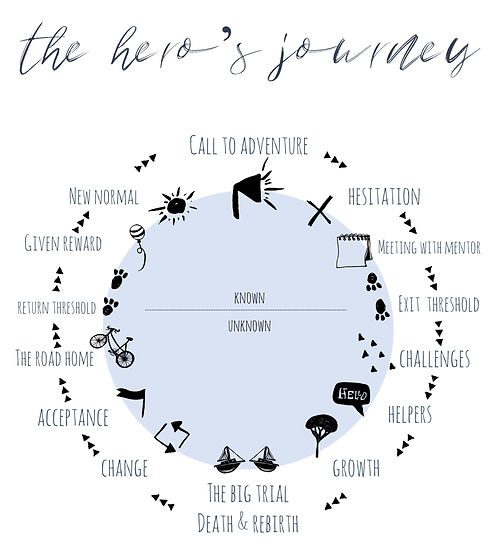 Plot Structure The Hero's Journey